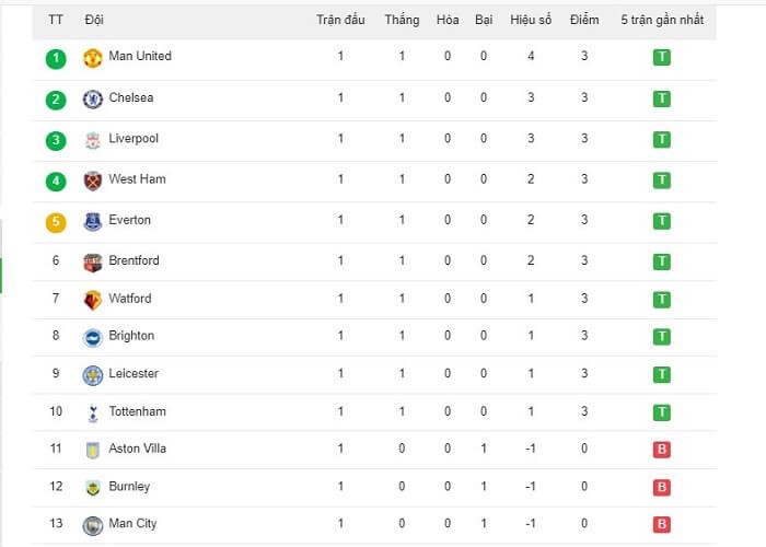 Man City đang đứng tại vị trí thứ 13 của vòng 1 giải Ngoại hạng Anh